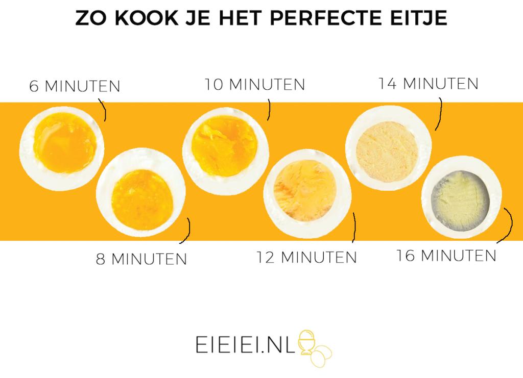 Infographic: zo kook je het perfecte eitje